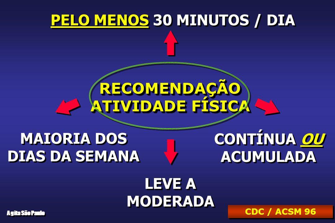 RECOMENDAÇÃO ATIVIDADE FÍSICA RECOMENDAÇÃO PELO MENOS 30 MINUTOS / DIA MAIORIA DOS DIAS DA SEMANA MAIORIA DOS DIAS DA SEMANA CONTÍNUA OU ACUMULADA CONTÍNUA OU ACUMULADA CDC / ACSM 96 LEVE A MODERADA LEVE A MODERADA Agita São Paulo