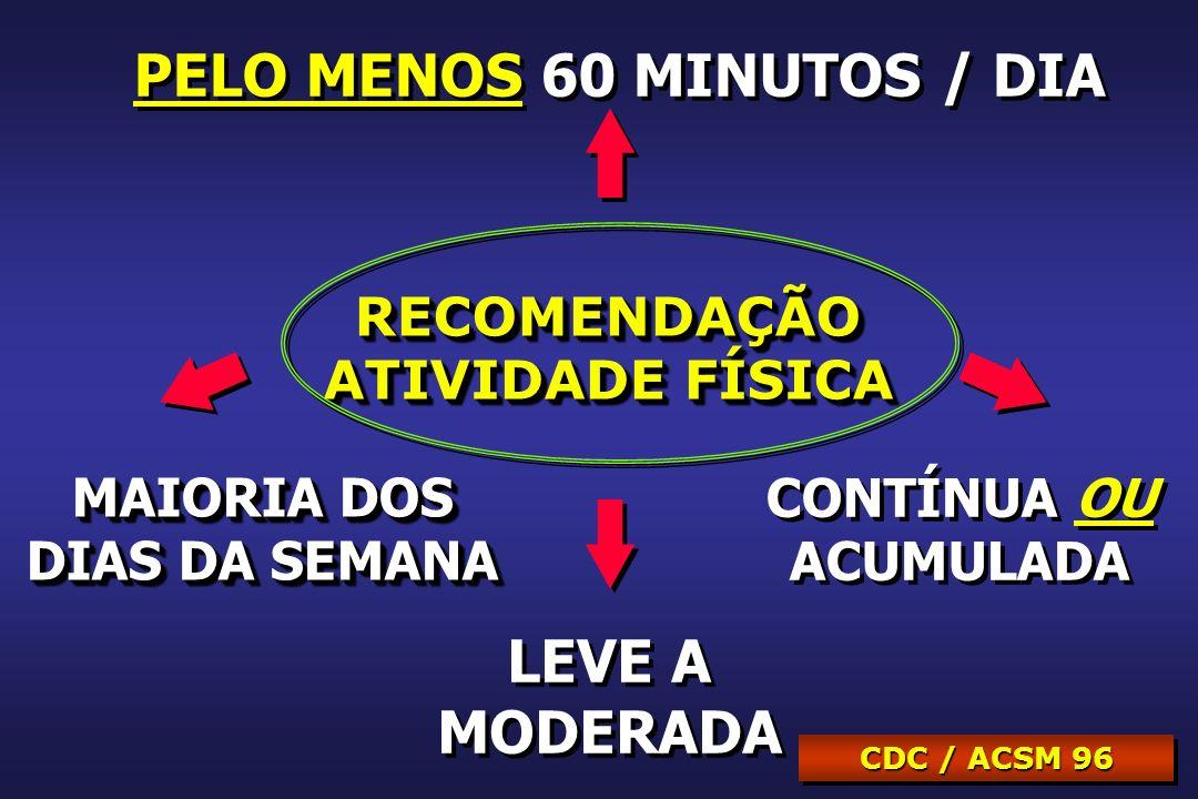 RECOMENDAÇÃO ATIVIDADE FÍSICA RECOMENDAÇÃO PELO MENOS 60 MINUTOS / DIA MAIORIA DOS DIAS DA SEMANA MAIORIA DOS DIAS DA SEMANA CONTÍNUA OU ACUMULADA CONTÍNUA OU ACUMULADA CDC / ACSM 96 LEVE A MODERADA LEVE A MODERADA