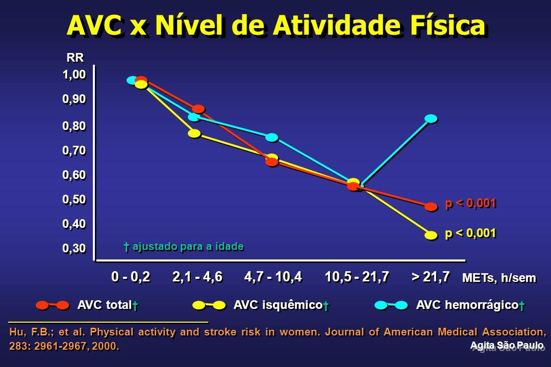 AVC x Nível de Atividade Física Hu, F.B.; et al. Physical activity and stroke risk in women. Journal of American Medical Association, 283: 2961-2967,
