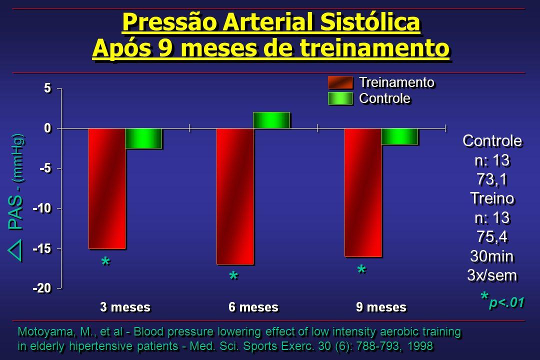 Pressão Arterial Sistólica Após 9 meses de treinamento Pressão Arterial Sistólica Após 9 meses de treinamento Motoyama, M., et al - Blood pressure lowering effect of low intensity aerobic training in elderly hipertensive patients - Med.