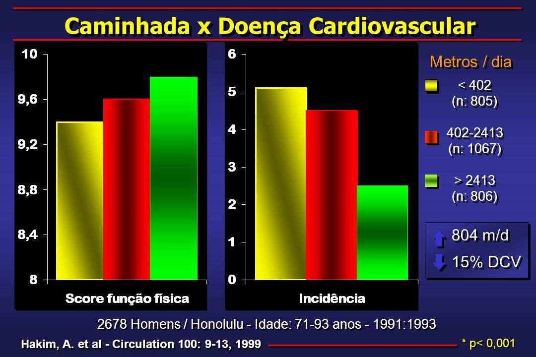 Caminhada x Doença Cardiovascular Hakim, A. et al - Circulation 100: 9-13, 1999 2678 Homens / Honolulu - Idade: 71-93 anos - 1991:1993 * p< 0,001 < 40