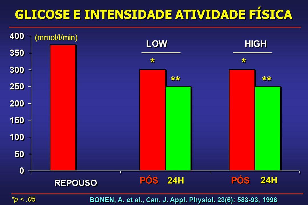 LOW HIGH * * ** * * GLICOSE E INTENSIDADE ATIVIDADE FÍSICA PÓS BONEN, A. et al., Can. J. Appl. Physiol. 23(6): 583-93, 1998 *p <.05 24H PÓS 24H (mmol/