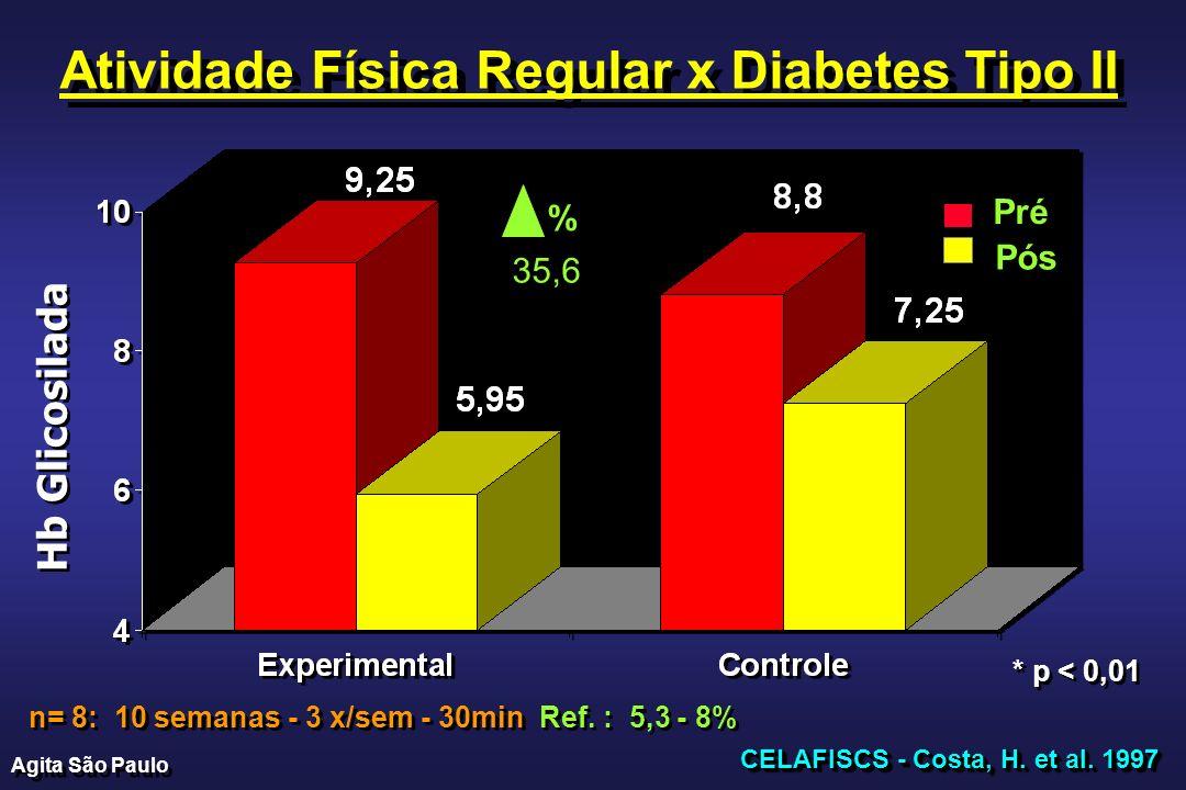 Hb Glicosilada PréPré PósPós CELAFISCS - Costa, H. et al. 1997 Atividade Física Regular x Diabetes Tipo II n= 8: 10 semanas - 3 x/sem - 30min * * * p