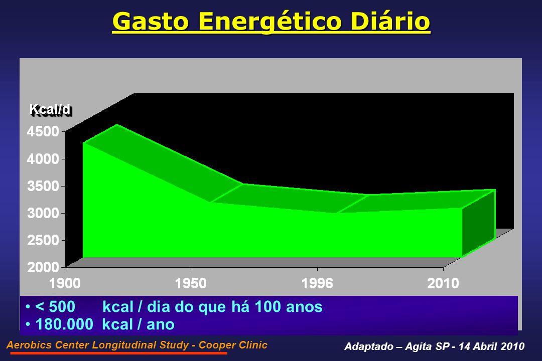 Gasto Energético Diário Aerobics Center Longitudinal Study - Cooper Clinic < 500 kcal / dia do que há 100 anos 180.000 kcal / ano Kcal/dKcal/d Adaptado – Agita SP - 14 Abril 2010