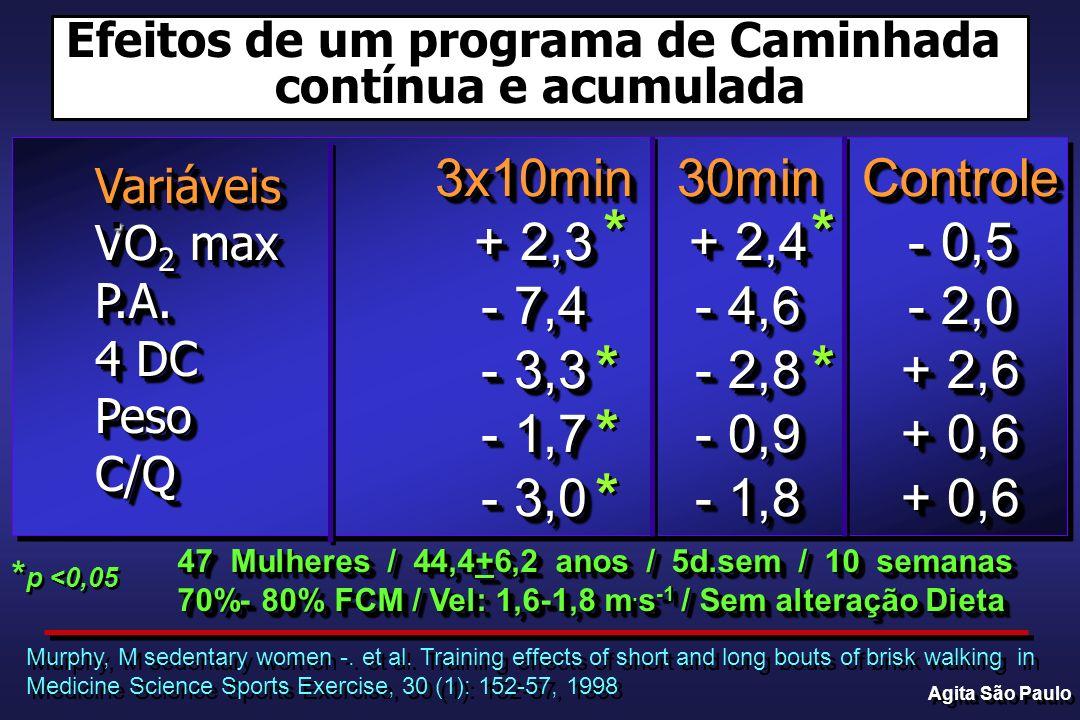 47 Mulheres / 44,4+6,2 anos / 5d.sem / 10 semanas 70%- 80% FCM / Vel: 1,6-1,8 m.