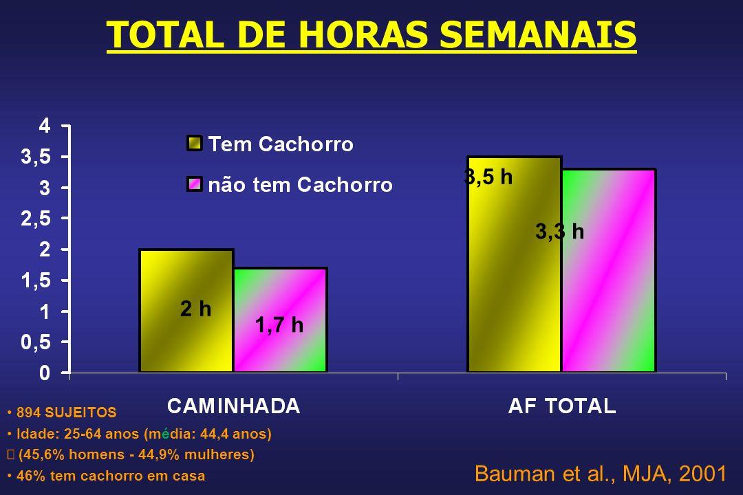 TOTAL DE HORAS SEMANAIS 2 h 3,5 h 1,7 h 3,3 h 894 SUJEITOS Idade: 25-64 anos (média: 44,4 anos) (45,6% homens - 44,9% mulheres) 46% tem cachorro em casa Bauman et al., MJA, 2001