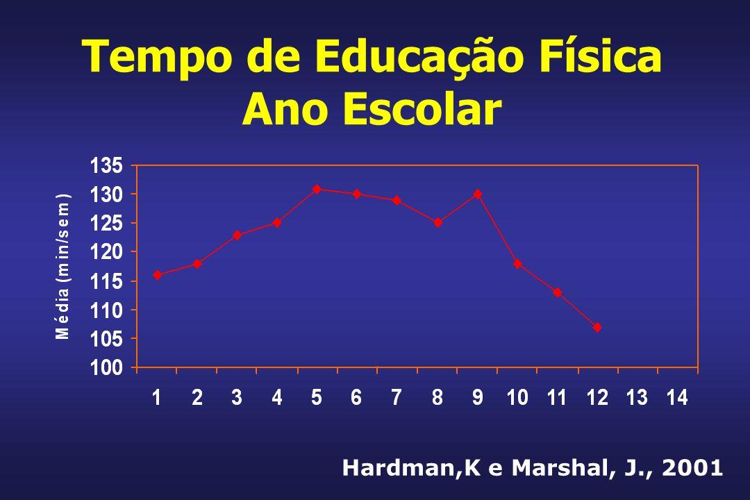 Tempo de Educação Física Ano Escolar Hardman,K e Marshal, J., 2001