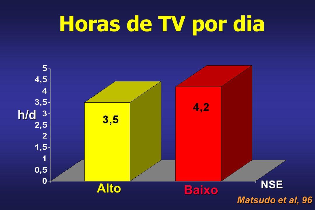 Horas de TV por dia h/d Baixo Alto NSE Matsudo et al, 96