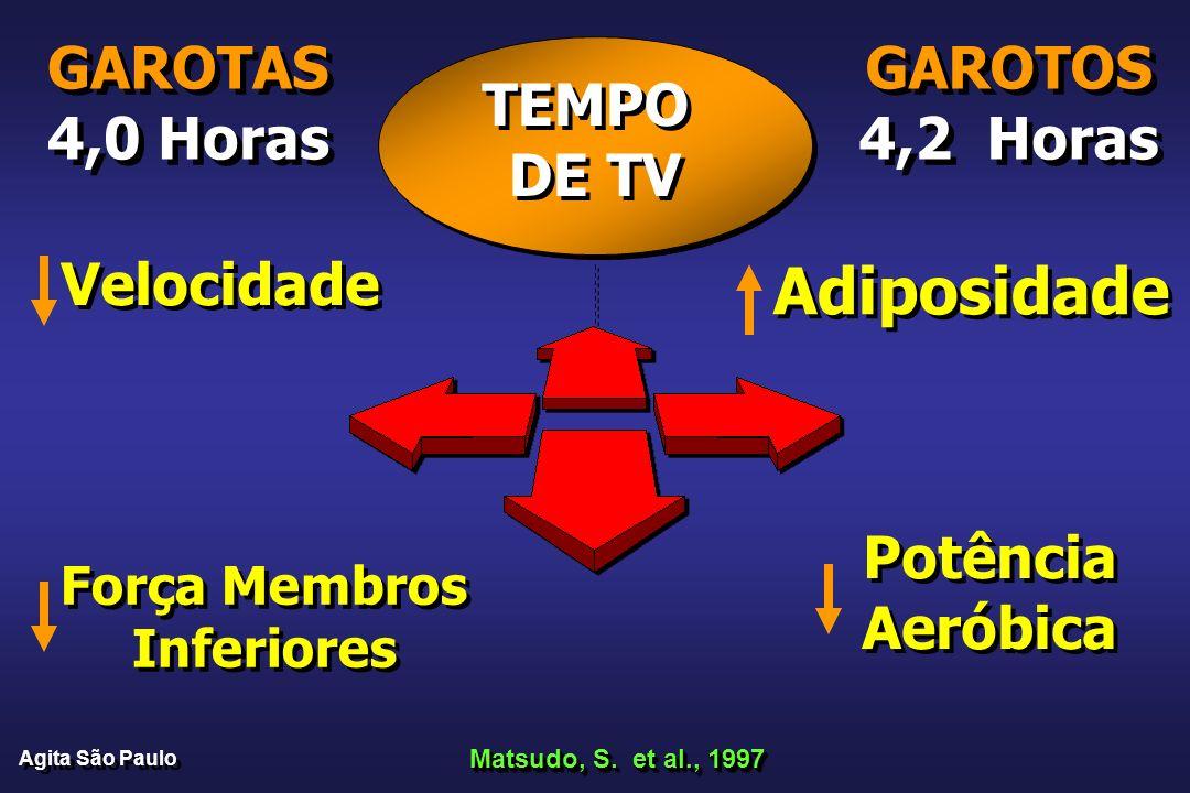 TEMPO DE TV TEMPO DE TV Potência Aeróbica Potência Aeróbica Força Membros Inferiores Força Membros Inferiores Adiposidade Velocidade Matsudo, S. et al