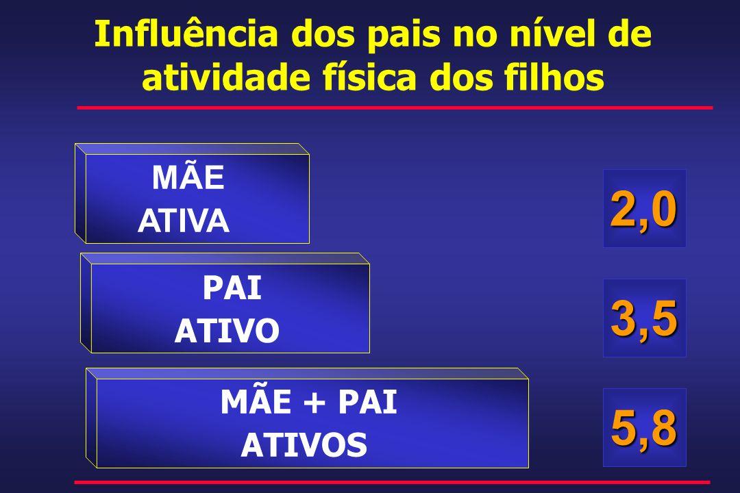 Influência dos pais no nível de atividade física dos filhos 2,0 3,5 5,8 MÃE ATIVA PAI ATIVO MÃE + PAI ATIVOS