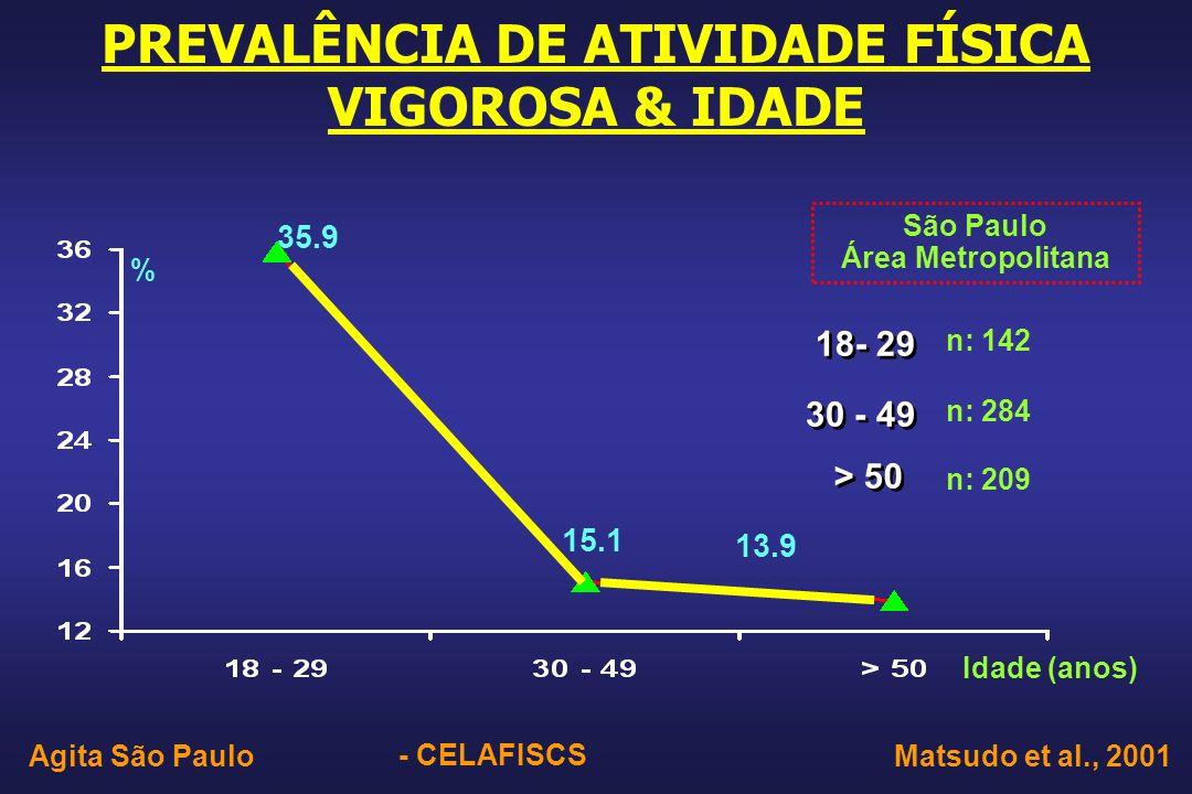n: 142 PREVALÊNCIA DE ATIVIDADE FÍSICA VIGOROSA & IDADE 35.9 % 15.1 13.9 Idade (anos) Matsudo et al., 2001Agita São Paulo São Paulo Área Metropolitana n: 284 n: 209 - CELAFISCS 18- 29 30 - 49 > 50