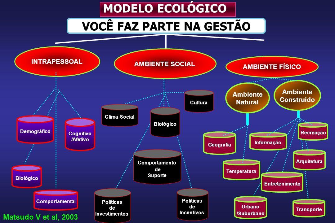 Comportamento de Suporte Ambiente Construído Arquitetura AMBIENTE FÍSICO Ambiente Natural INTRAPESSOAL Biológico Demográfico Cognitivo /Afetivo Comportamenta l Informação Geografia Temperatura Recreação Matsudo V et al, 2003 VOCÊ FAZ PARTE NA GESTÃO MODELO ECOLÓGICO AMBIENTE SOCIAL Biológico Cultura Transporte Urbano /Suburbano Políticas de Investimentos Políticas de Incentivos Clima Social Entretenimento