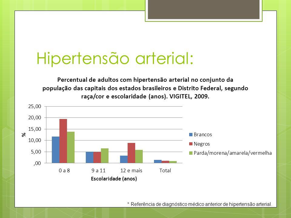 Hipertensão arterial: * Referência de diagnóstico médico anterior de hipertensão arterial.