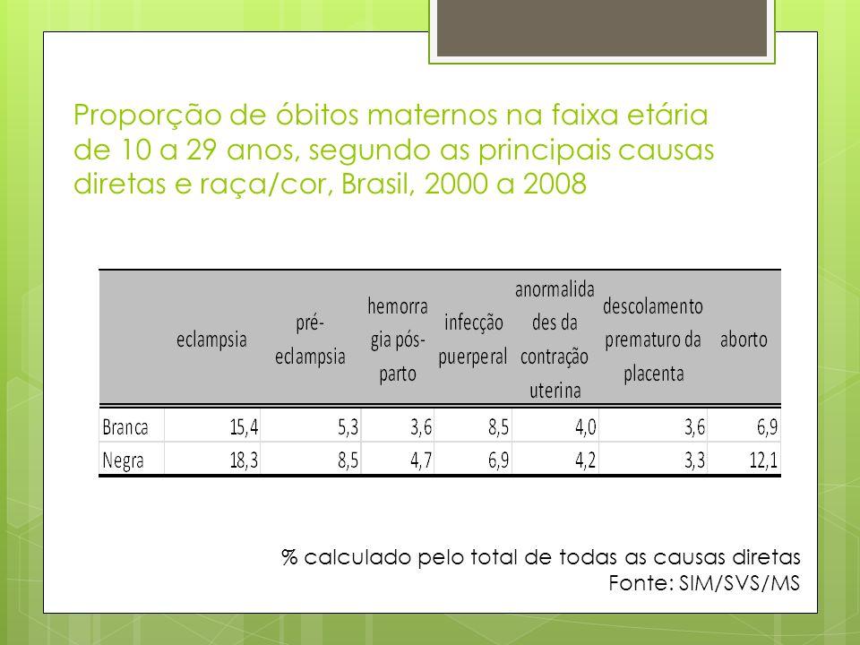 Proporção de óbitos maternos na faixa etária de 10 a 29 anos, segundo as principais causas diretas e raça/cor, Brasil, 2000 a 2008 % calculado pelo to