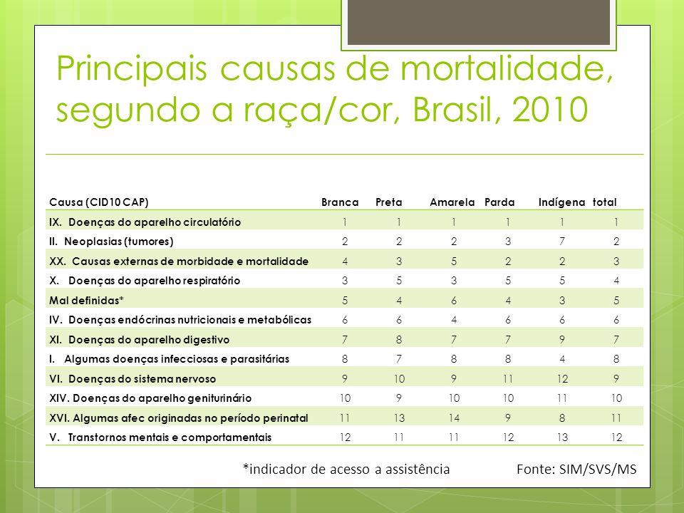 Causa (CID10 CAP)BrancaPretaAmarelaPardaIndígenatotal IX. Doenças do aparelho circulatório 111111 II. Neoplasias (tumores) 222372 XX. Causas externas