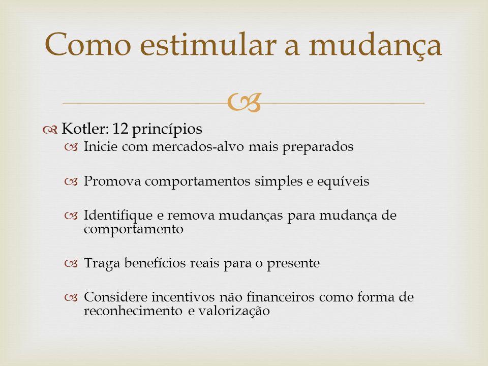 Kotler: 12 princípios Inicie com mercados-alvo mais preparados Promova comportamentos simples e equíveis Identifique e remova mudanças para mudança de