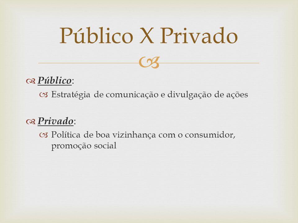Público : Estratégia de comunicação e divulgação de ações Privado : Política de boa vizinhança com o consumidor, promoção social Público X Privado