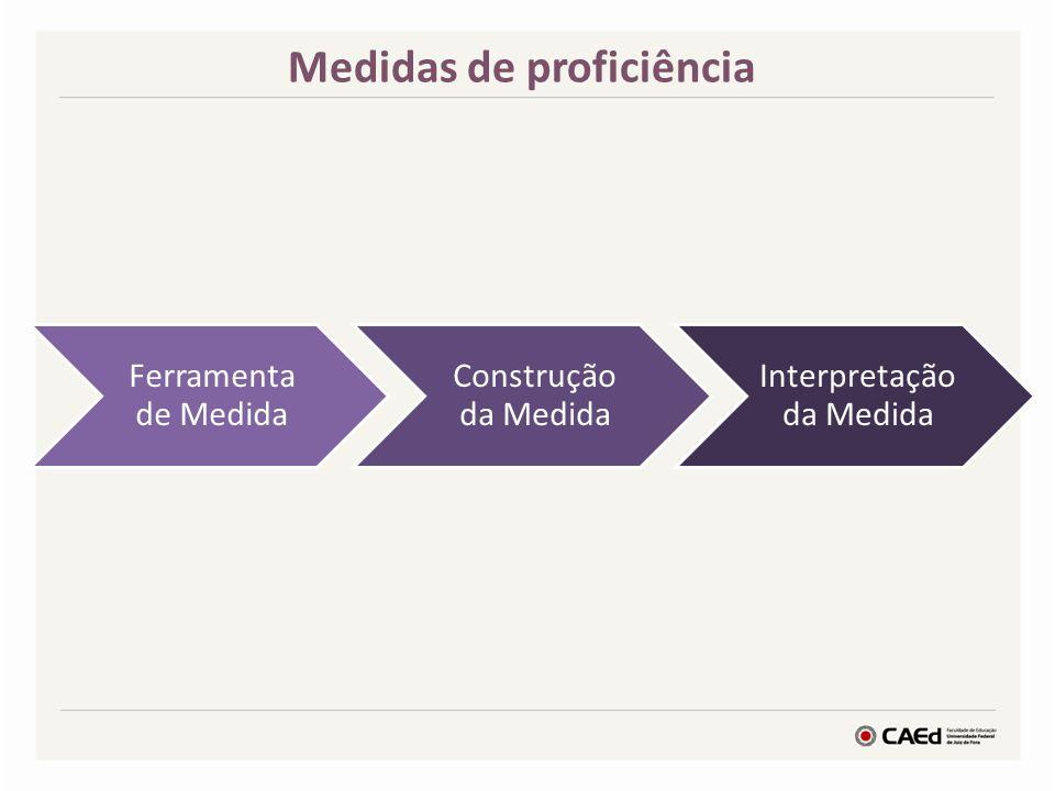 Medidas de proficiência Ferramenta de Medida Construção da Medida Interpretação da Medida