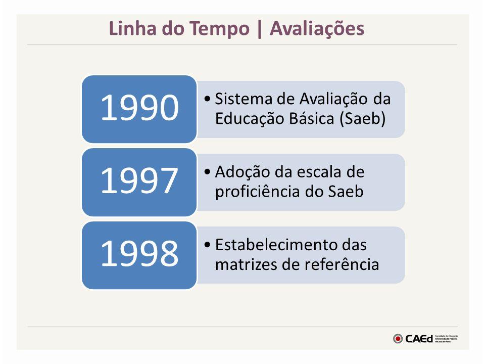 Sistema de Avaliação da Educação Básica (Saeb) 1990 Adoção da escala de proficiência do Saeb 1997 Estabelecimento das matrizes de referência 1998