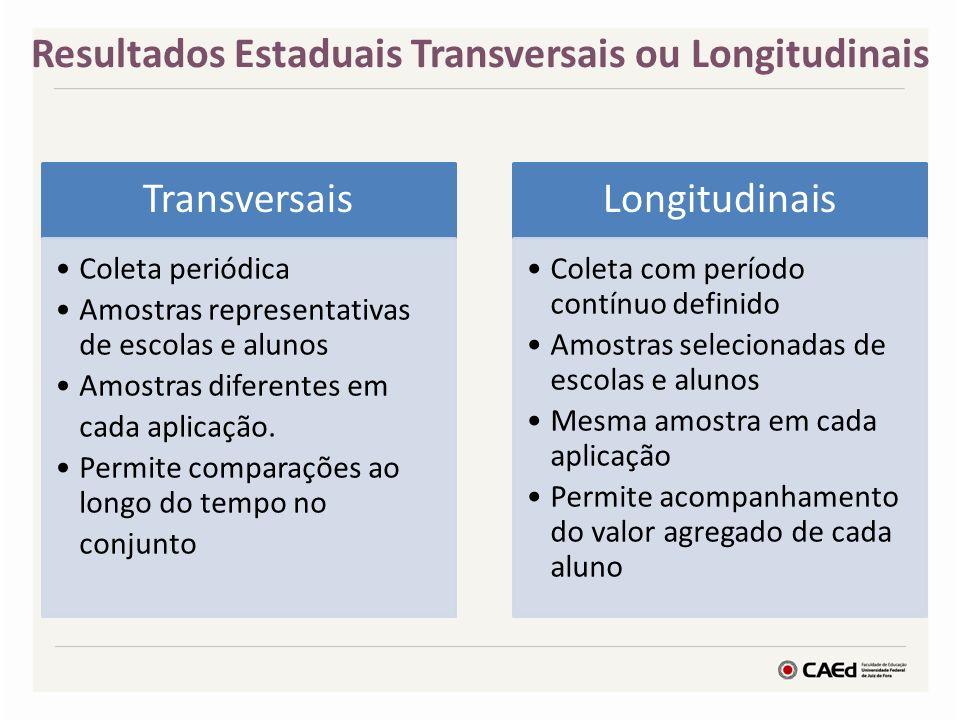 Resultados Estaduais Transversais ou Longitudinais Transversais Coleta periódica Amostras representativas de escolas e alunos Amostras diferentes em cada aplicação.