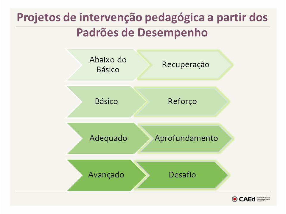 Abaixo do Básico Recuperação Básico Reforço Adequado Aprofundamento Avançado Desafio Projetos de intervenção pedagógica a partir dos Padrões de Desempenho