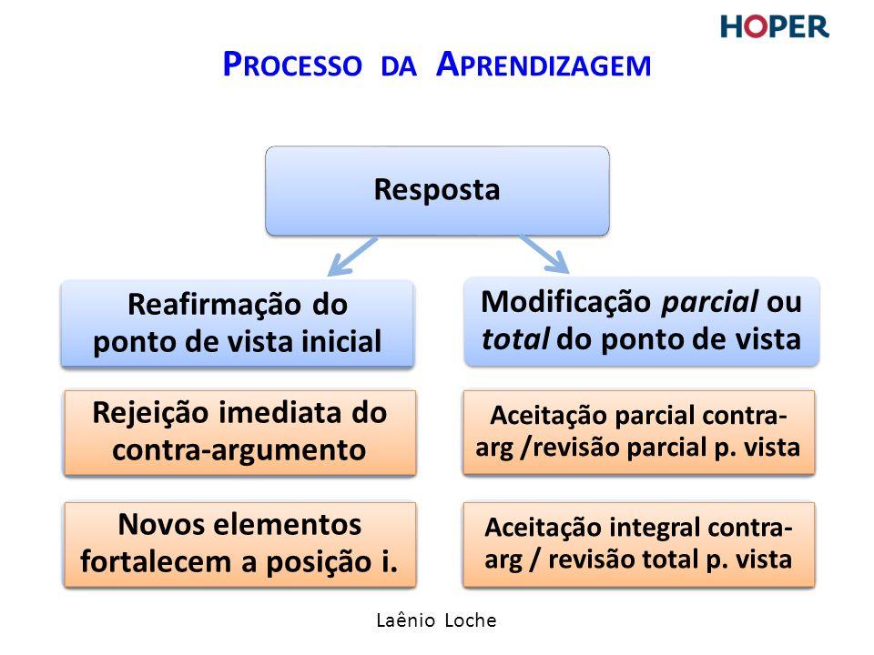 Laênio Loche P ROCESSO DA A PRENDIZAGEM Resposta Reafirmação do ponto de vista inicial Modificação parcial ou total do ponto de vista Rejeição imediata do contra-argumento Novos elementos fortalecem a posição i.