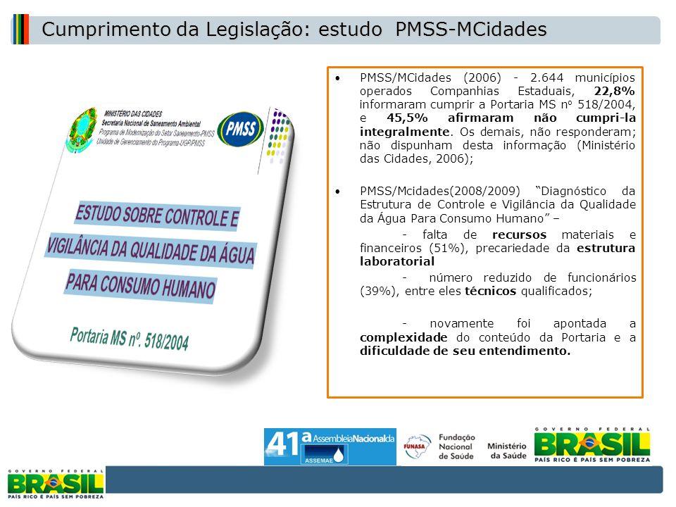 PMSS/MCidades (2006) - 2.644 municípios operados Companhias Estaduais, 22,8% informaram cumprir a Portaria MS n o 518/2004, e 45,5% afirmaram não cump