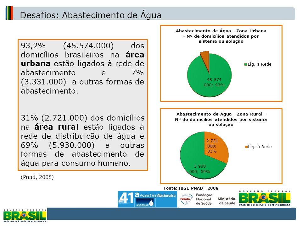Cobertura de abastecimento de água na zona urbana e rural (IBGE-PNAD – 2008) 93,2% (45.574.000) dos domicílios brasileiros na área urbana estão ligado