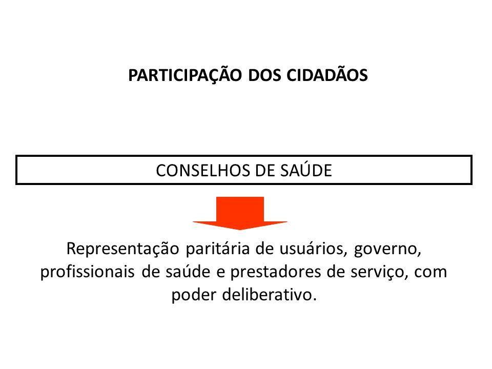 PARTICIPAÇÃO DOS CIDADÃOS CONSELHOS DE SAÚDE Representação paritária de usuários, governo, profissionais de saúde e prestadores de serviço, com poder