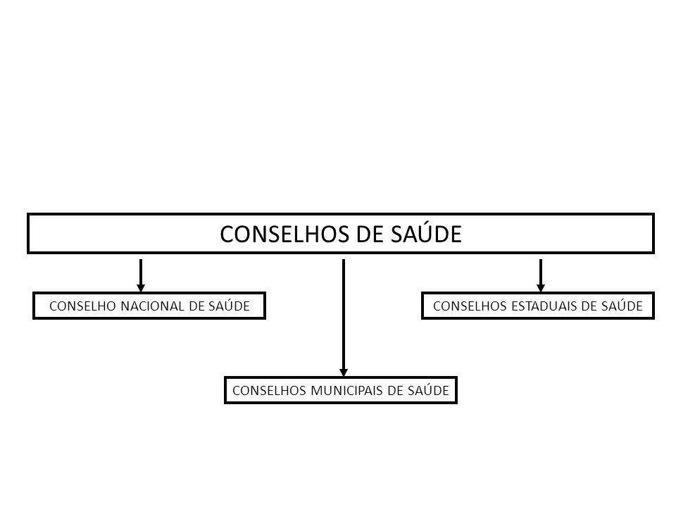 CONSELHOS DE SAÚDE CONSELHO NACIONAL DE SAÚDE CONSELHOS MUNICIPAIS DE SAÚDE CONSELHOS ESTADUAIS DE SAÚDE