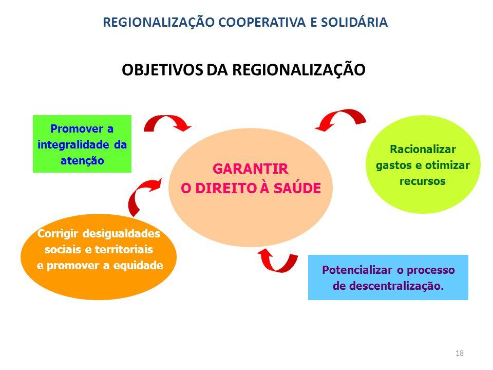 18 OBJETIVOS DA REGIONALIZAÇÃO REGIONALIZAÇÃO COOPERATIVA E SOLIDÁRIA GARANTIR O DIREITO À SAÚDE Promover a integralidade da atenção Corrigir desigual
