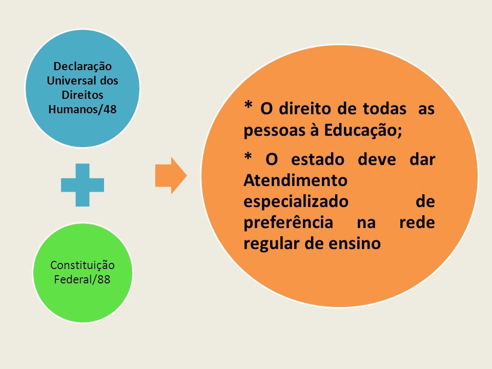 Declaração Universal dos Direitos Humanos/48 Constituição Federal/88 * O direito de todas as pessoas à Educação; * O estado deve dar Atendimento espec