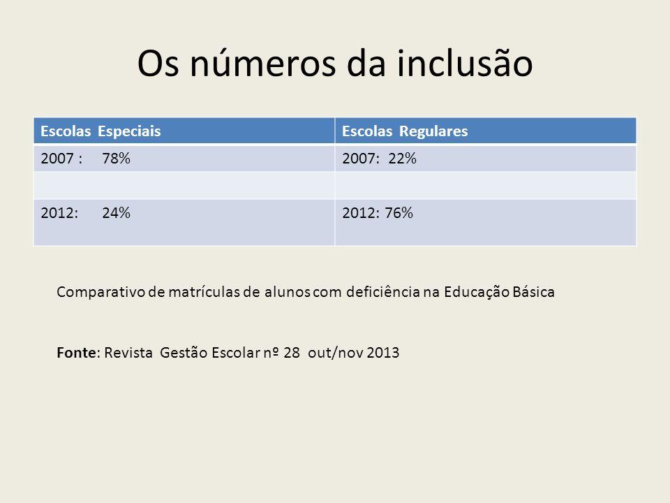 Os números da inclusão Escolas EspeciaisEscolas Regulares 2007 : 78%2007: 22% 2012: 24%2012: 76% Comparativo de matrículas de alunos com deficiência n