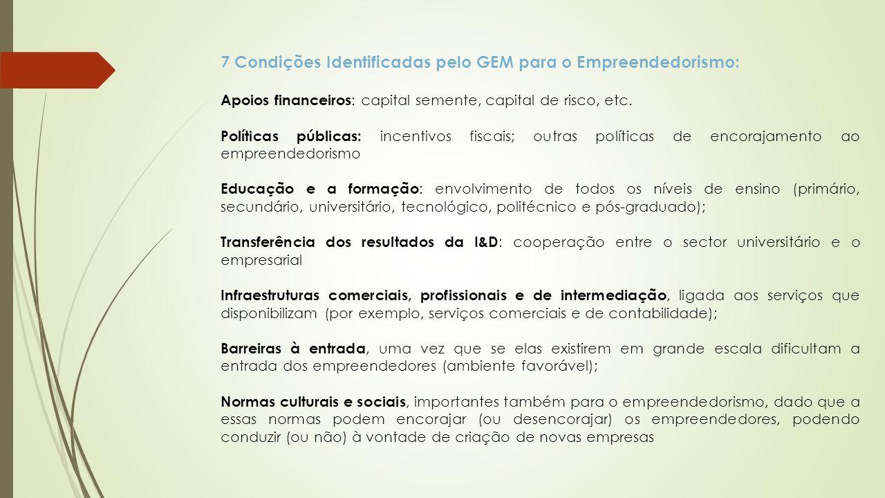 7 Condições Identificadas pelo GEM para o Empreendedorismo: Apoios financeiros : capital semente, capital de risco, etc.