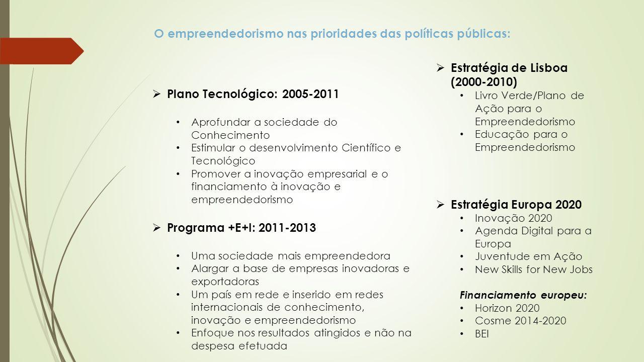 Plano Tecnológico: 2005-2011 Aprofundar a sociedade do Conhecimento Estimular o desenvolvimento Científico e Tecnológico Promover a inovação empresarial e o financiamento à inovação e empreendedorismo Programa +E+I: 2011-2013 Uma sociedade mais empreendedora Alargar a base de empresas inovadoras e exportadoras Um país em rede e inserido em redes internacionais de conhecimento, inovação e empreendedorismo Enfoque nos resultados atingidos e não na despesa efetuada O empreendedorismo nas prioridades das políticas públicas: Estratégia de Lisboa (2000-2010) Livro Verde/Plano de Ação para o Empreendedorismo Educação para o Empreendedorismo Estratégia Europa 2020 Inovação 2020 Agenda Digital para a Europa Juventude em Ação New Skills for New Jobs Financiamento europeu: Horizon 2020 Cosme 2014-2020 BEI