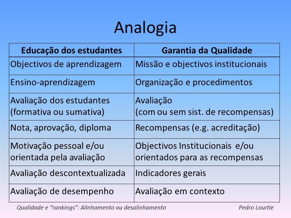 Analogia Pedro Lourtie Educação dos estudantesGarantia da Qualidade Objectivos de aprendizagemMissão e objectivos institucionais Ensino-aprendizagemOr