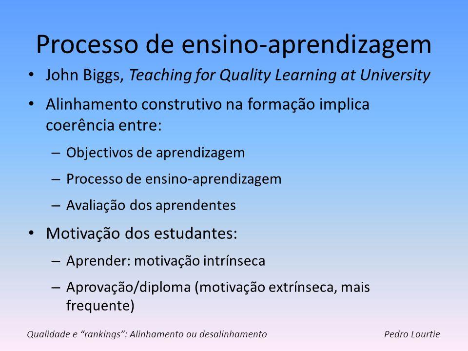 Processo de ensino-aprendizagem John Biggs, Teaching for Quality Learning at University Alinhamento construtivo na formação implica coerência entre: –