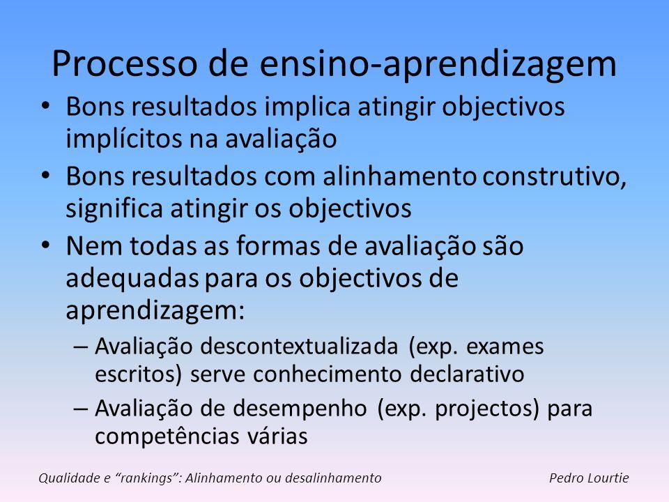 Processo de ensino-aprendizagem Bons resultados implica atingir objectivos implícitos na avaliação Bons resultados com alinhamento construtivo, signif