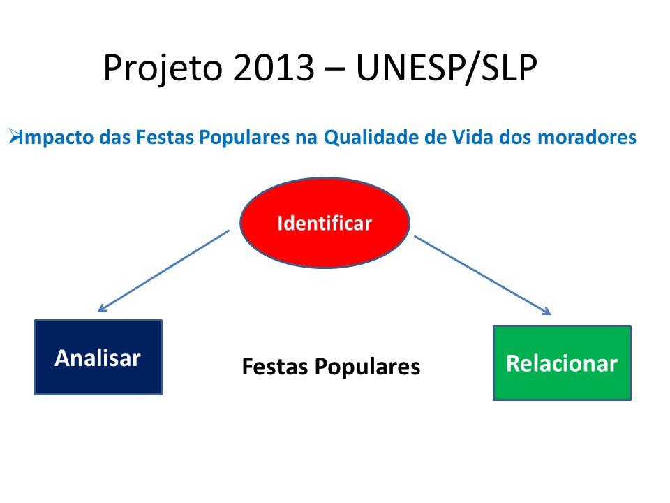 Projeto 2013 – UNESP/SLP Impacto das Festas Populares na Qualidade de Vida dos moradores Analisar Identificar Relacionar Festas Populares