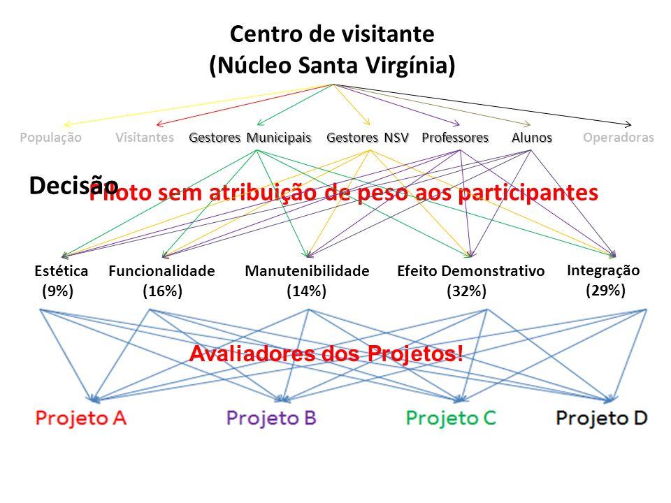 Resultados 8 Combinação da opinião de todos os grupos em relação aos projetos Projeto A foi o melhor avaliado para o piloto!.