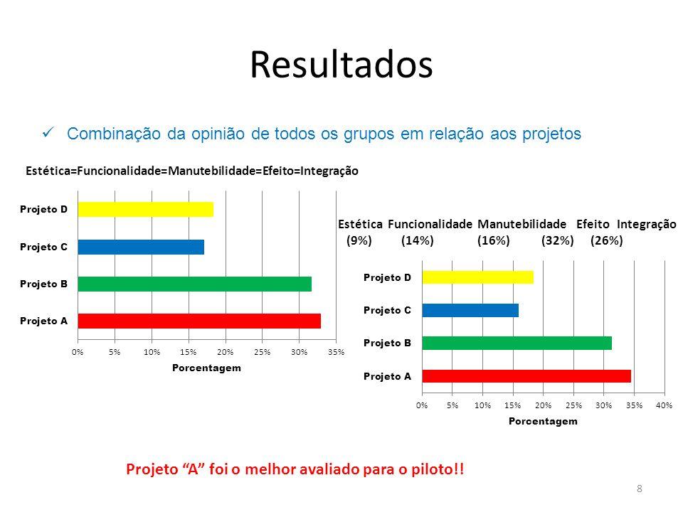 Resultados 9