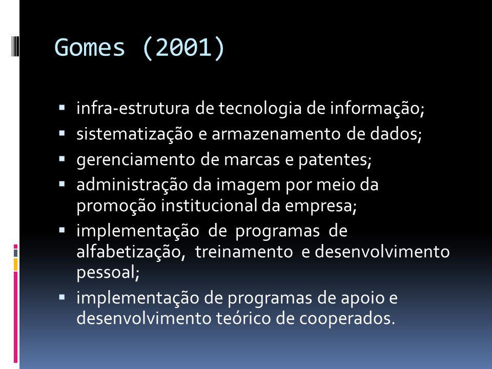 Gomes (2001) infra-estrutura de tecnologia de informação; sistematização e armazenamento de dados; gerenciamento de marcas e patentes; administração da imagem por meio da promoção institucional da empresa; implementação de programas de alfabetização, treinamento e desenvolvimento pessoal; implementação de programas de apoio e desenvolvimento teórico de cooperados.