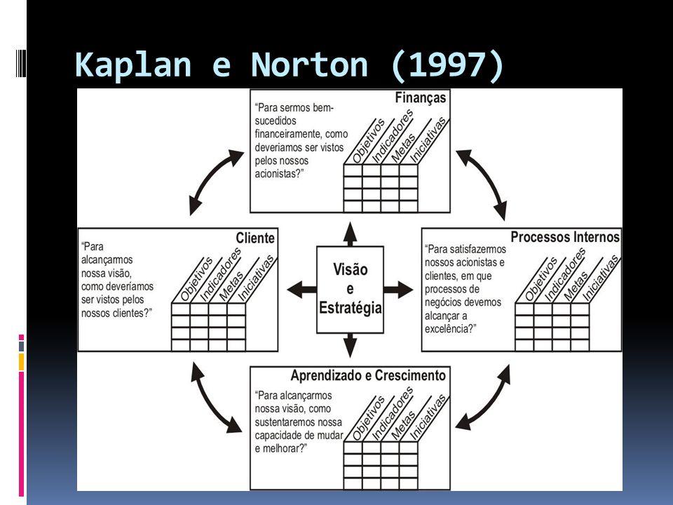 Kaplan e Norton (1997)