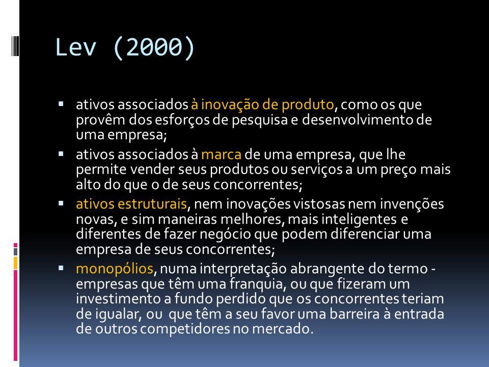 Lev (2000) ativos associados à inovação de produto, como os que provêm dos esforços de pesquisa e desenvolvimento de uma empresa; ativos associados à marca de uma empresa, que lhe permite vender seus produtos ou serviços a um preço mais alto do que o de seus concorrentes; ativos estruturais, nem inovações vistosas nem invenções novas, e sim maneiras melhores, mais inteligentes e diferentes de fazer negócio que podem diferenciar uma empresa de seus concorrentes; monopólios, numa interpretação abrangente do termo - empresas que têm uma franquia, ou que fizeram um investimento a fundo perdido que os concorrentes teriam de igualar, ou que têm a seu favor uma barreira à entrada de outros competidores no mercado.