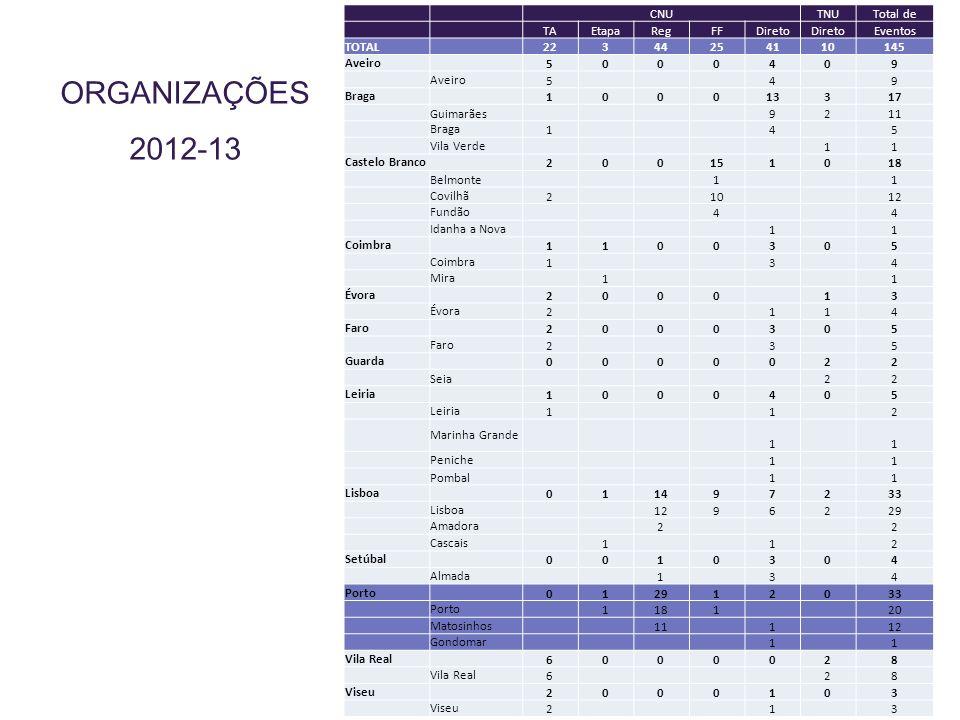 ORGANIZAÇÕES 2012-13 CNUTNUTotal de TAEtapaRegFFDireto Eventos TOTAL 22344254110145 Aveiro 5000409 5 4 9 Braga 100013317 Guimarães 9211 Braga 1 4 5 Vi