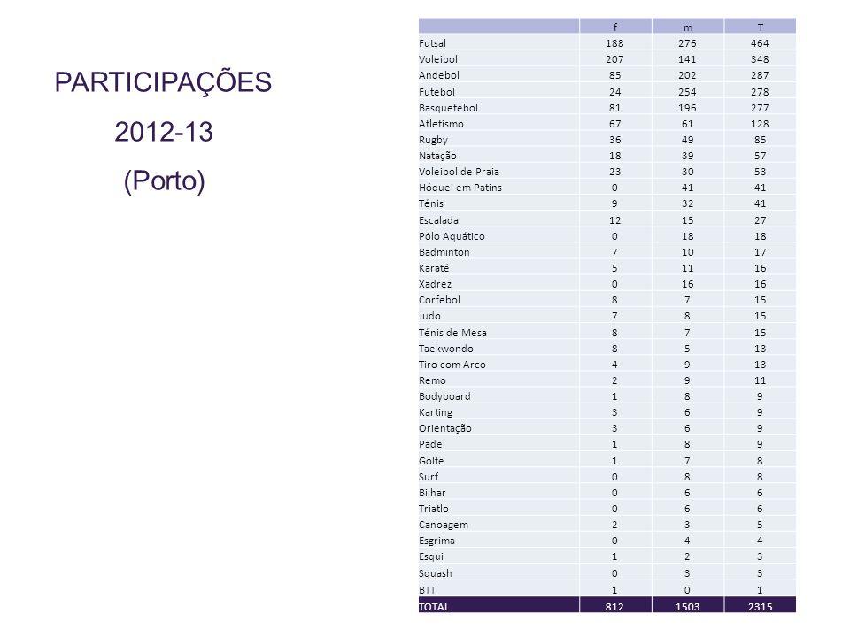 PARTICIPAÇÕES 2012-13 (Porto) fmT Futsal188276464 Voleibol207141348 Andebol85202287 Futebol24254278 Basquetebol81196277 Atletismo6761128 Rugby364985 N