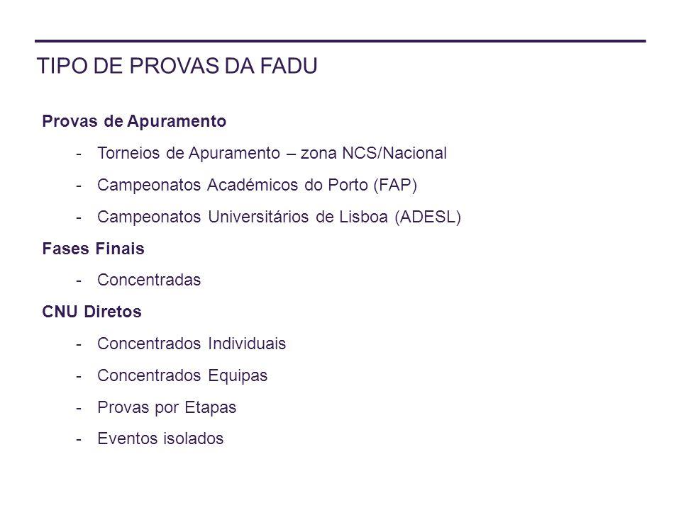 TIPO DE PROVAS DA FADU Provas de Apuramento -Torneios de Apuramento – zona NCS/Nacional -Campeonatos Académicos do Porto (FAP) -Campeonatos Universitá