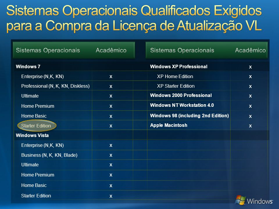 Windows 7 Windows XP Professional x Enterprise (N,K, KN) x XP Home Edition x Professional (N, K, KN, Diskless) x XP Starter Edition x Ultimate x Windo