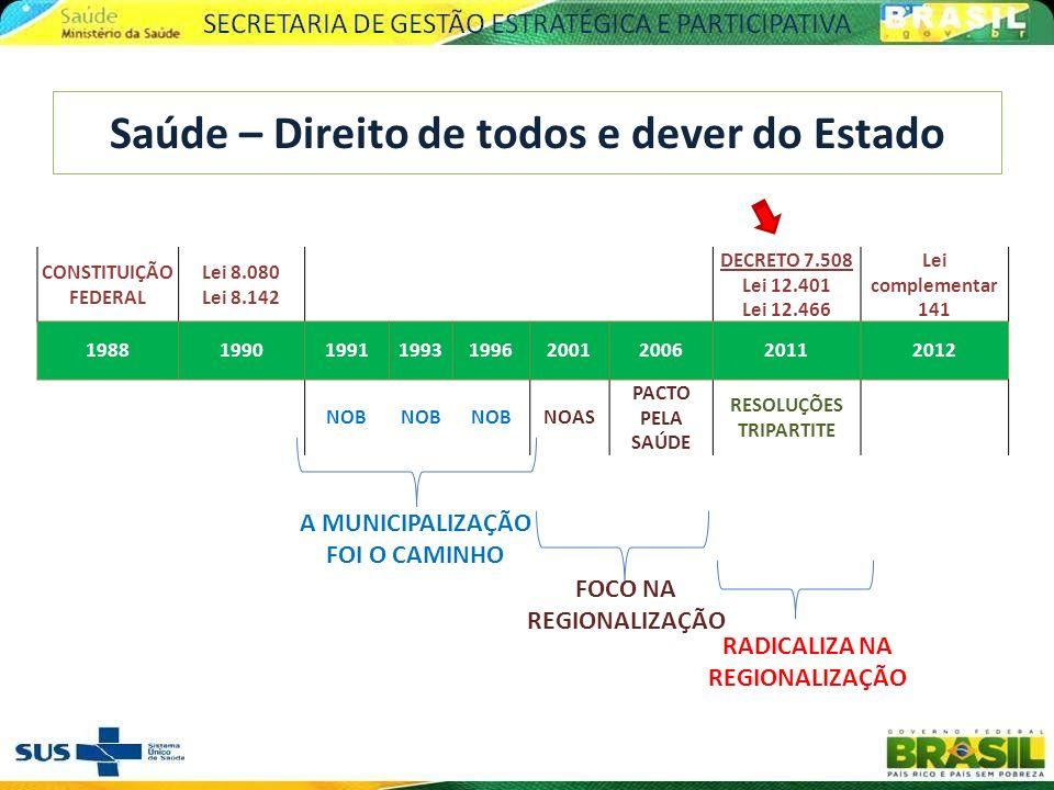 ANOS 90 : Hegemonização do debate da descentralização, com foco na municipalização, em detrimento da universalidade e integralidade.