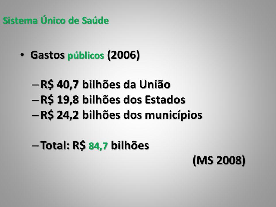 Sistema Único de Saúde Gastos públicos (2006) Gastos públicos (2006) – R$ 40,7 bilhões da União – R$ 19,8 bilhões dos Estados – R$ 24,2 bilhões dos mu